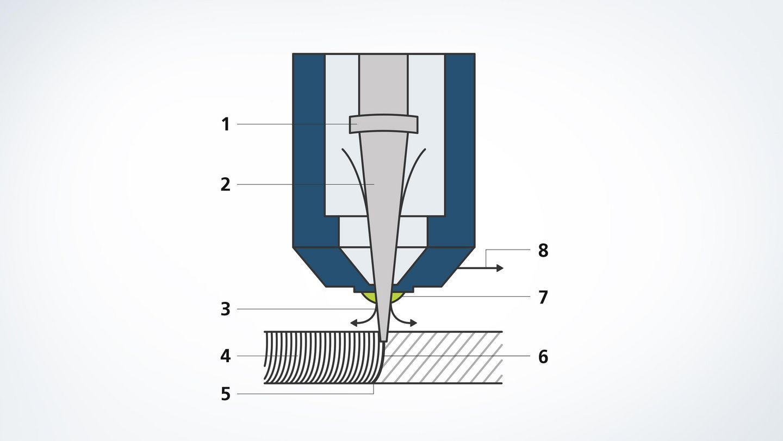 Laser cutting | TRUMPF