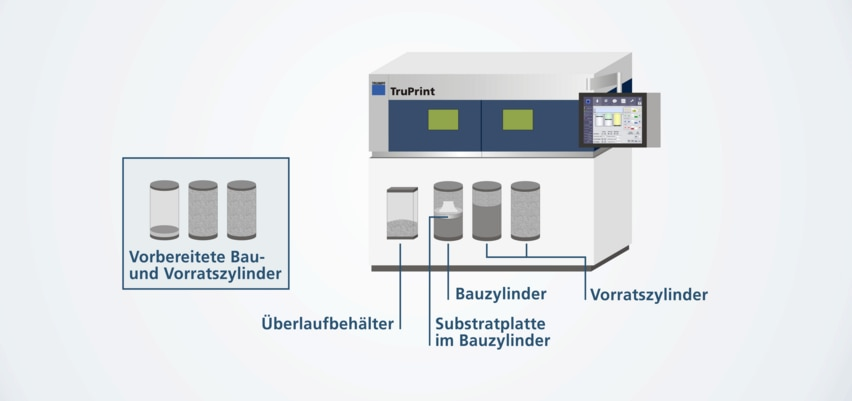 Interchangeable cylinder principle on the TruPrint machines from TRUMPF