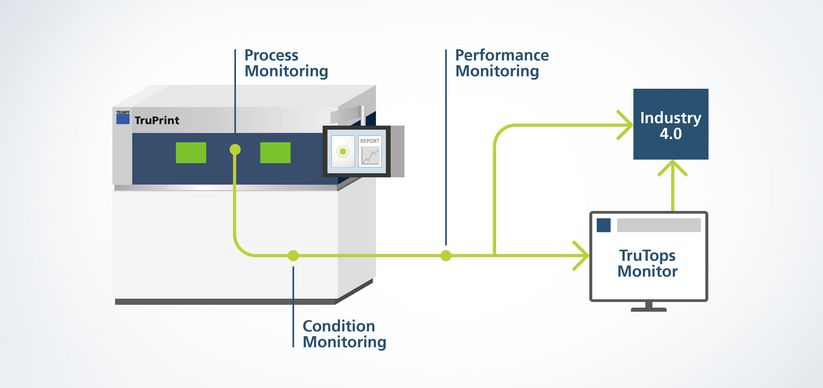 TRUMPF monitoring solutions
