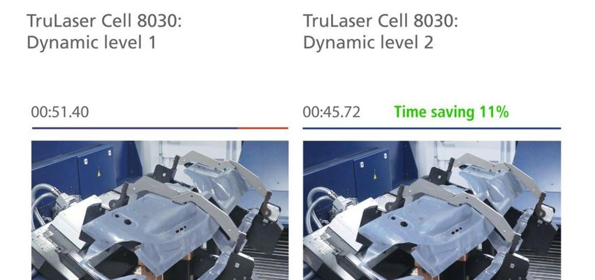Dynamic Level 2, TruLaser Cell 8030